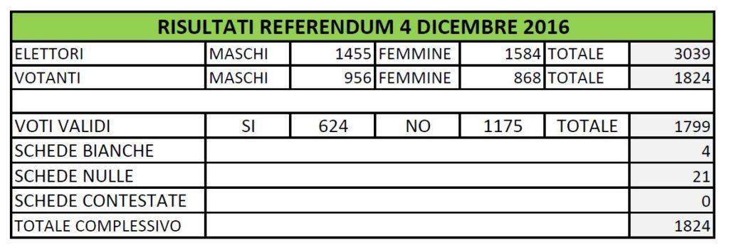 serracapriola-risultati-finale-referendum-costituzionale-2016